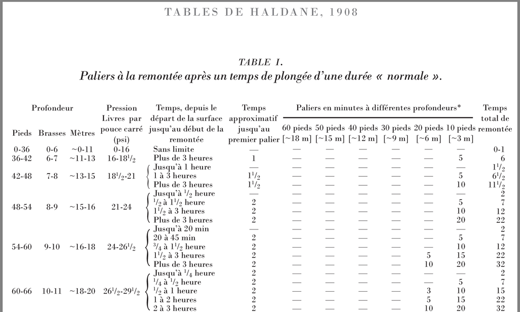 Tables de Haldane, 1908.