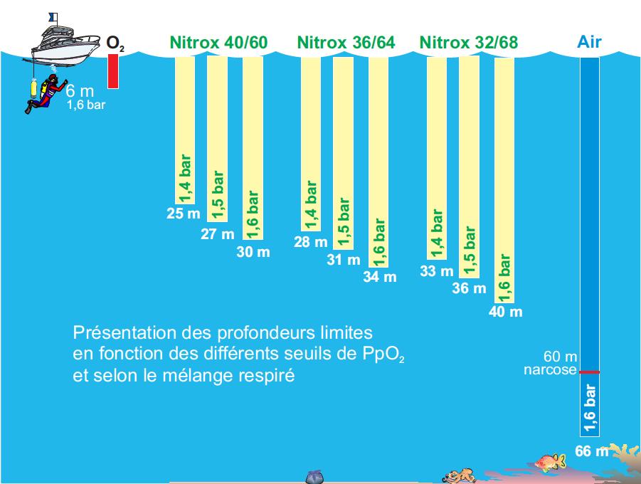 nitrox-profondeurs-plancher