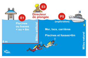 Fiches-infos-directeur-plongee